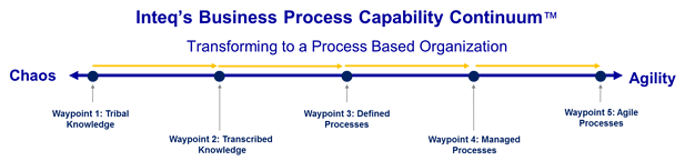 Inteq-Process-Capability-Continuum