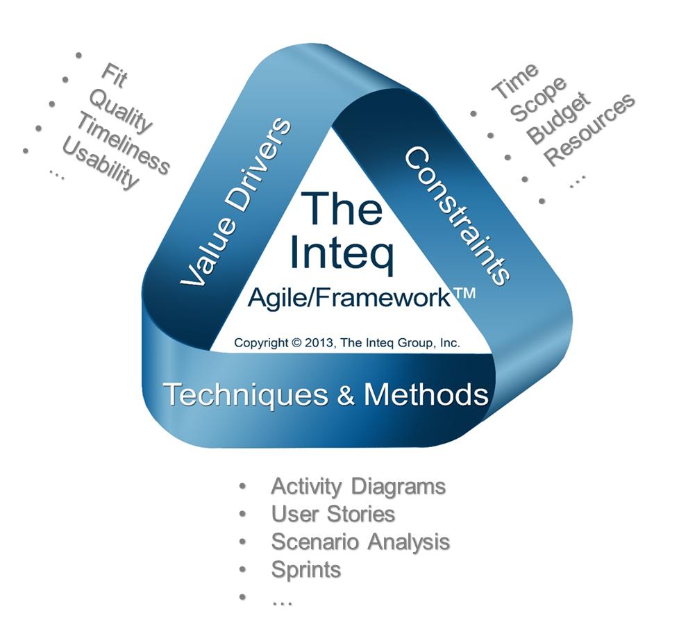 Agile-Business-Analysis-Framework-Items