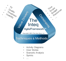 Agile-Business-Analysis-Framework-Items