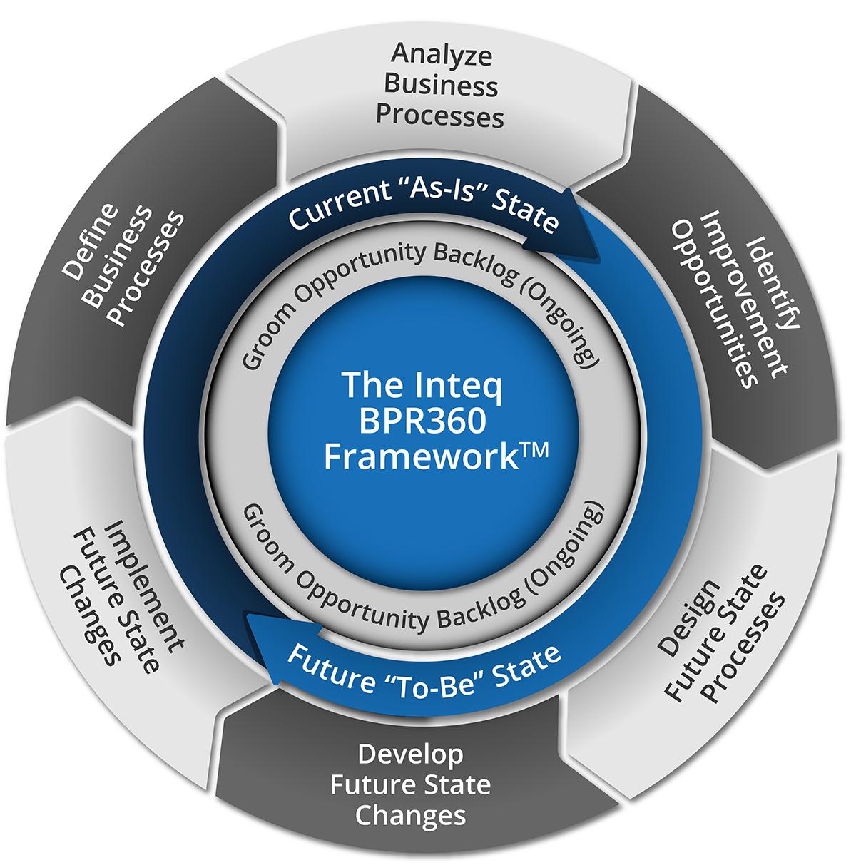 BPR 360 Framework