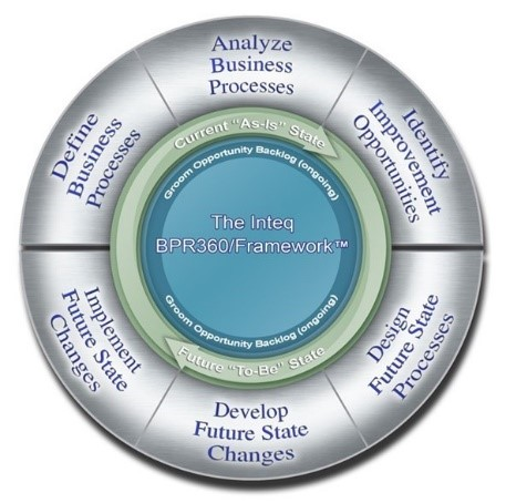 The six steps of Inteq's BPR/360 Framework