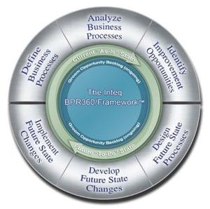 The six steps of Inteq's BPR/360 Framework