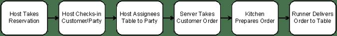 Business Process Map Diagram