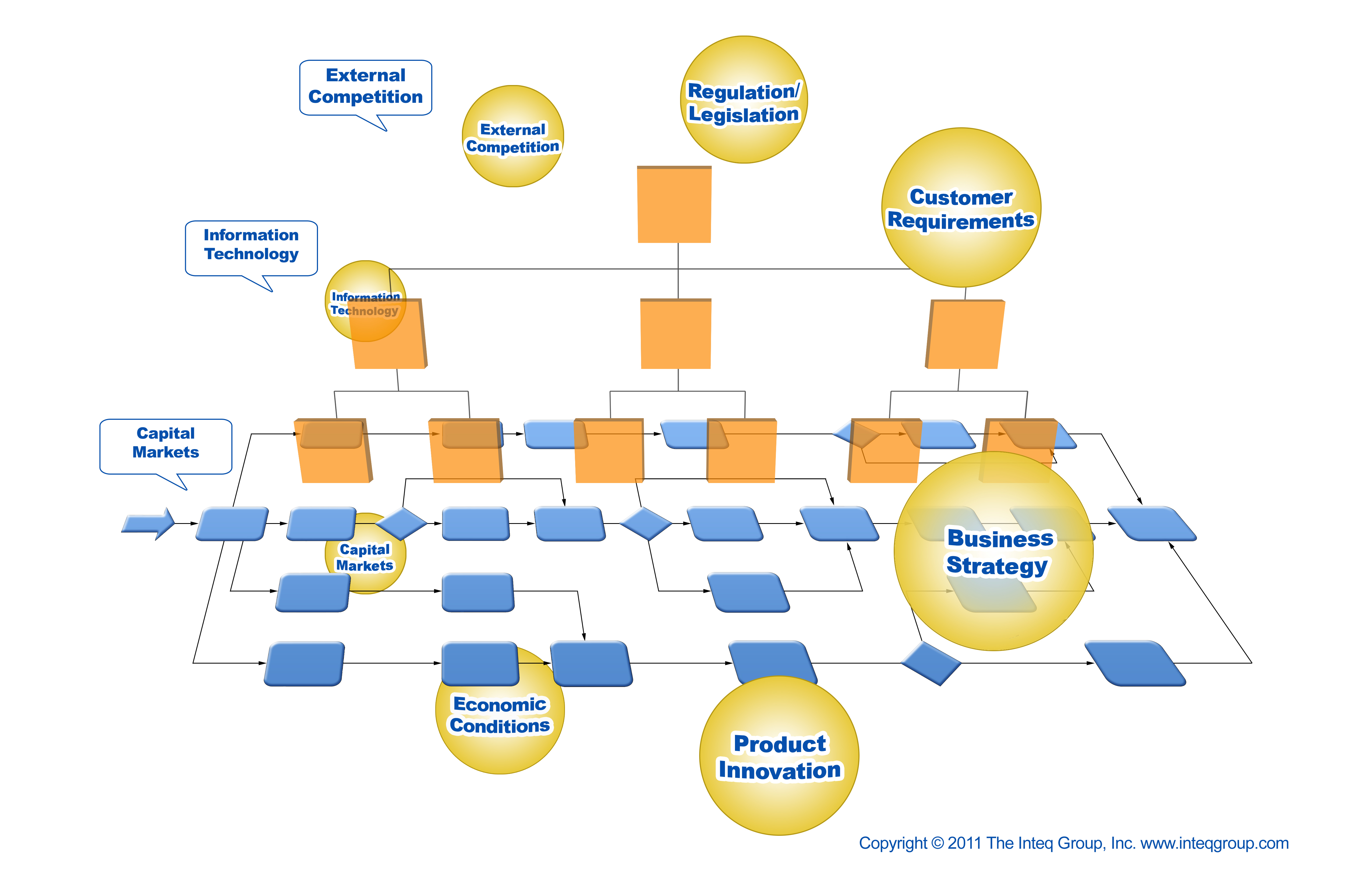 Inteq BPR360 Framework Business Analyst Process Modeling