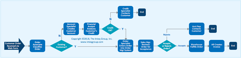 Inteq Group's Process Map showing work activities and workflows
