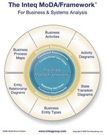 Inteq-MoDA-Framework