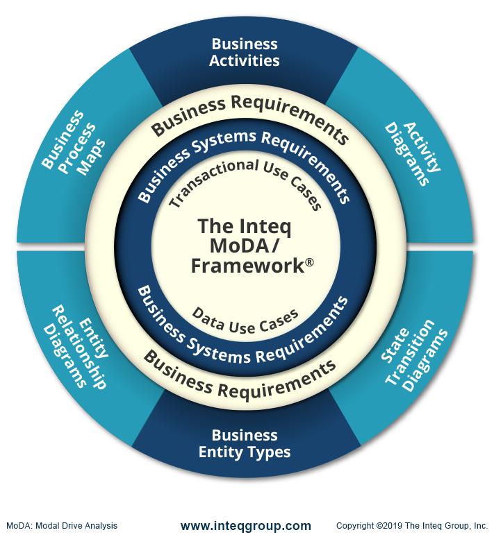 Inteq's MoDA/Framework