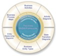 Moda Framework and Business Process Improvement Training Courses and System Analyst Training