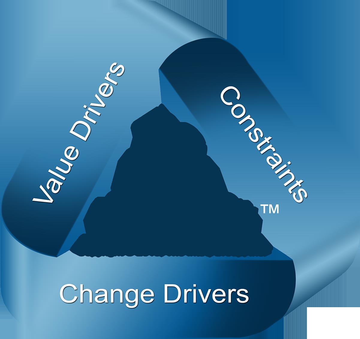 Agile Business Analysis Framework